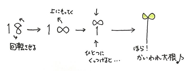 かいわれ大根が18日から成り立っている説明図
